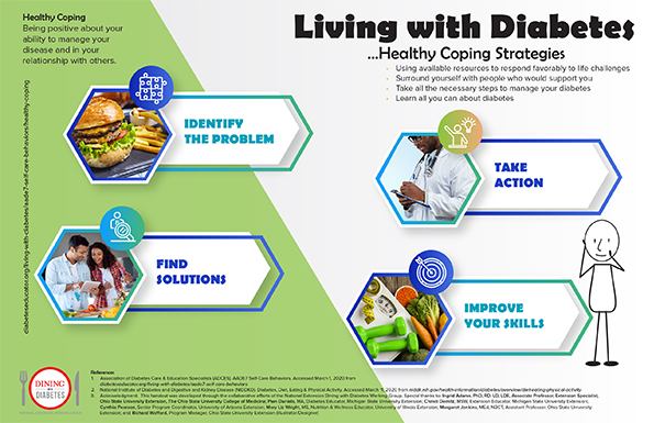 NDWD Placemat Healthy Coping Strategies